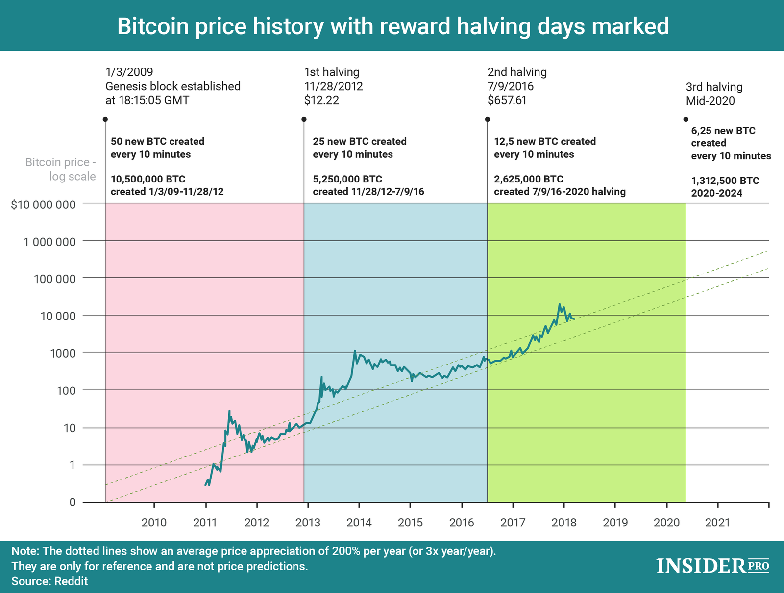 How Can You Buy Bitcoins >> Chart of the Day: Bitcoin Reward Halving and Price History | Infographics | ihodl.com