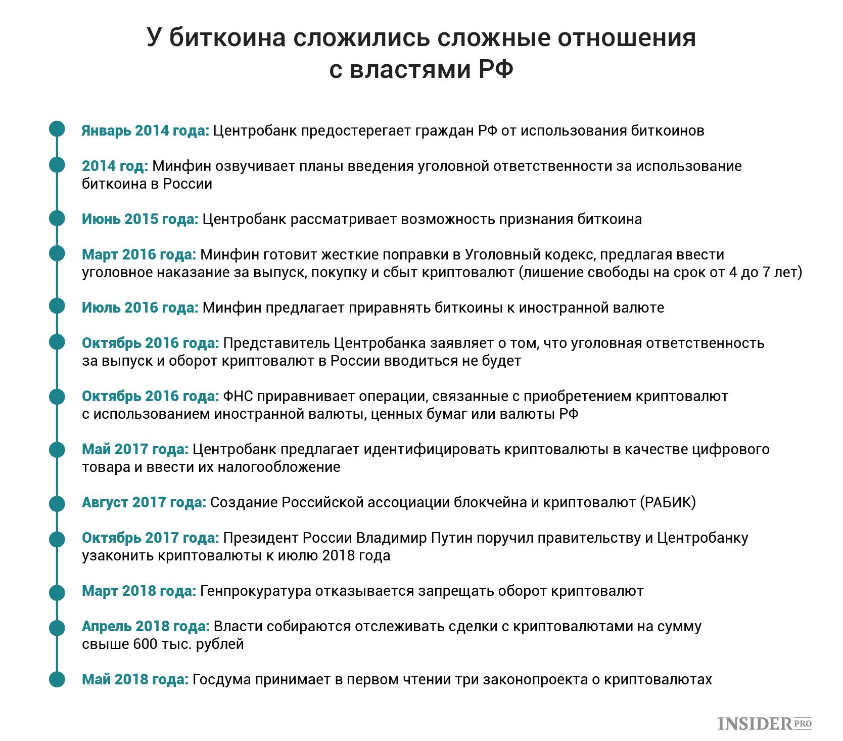 Биткоин правовой статус в россии как играть форекс клуб