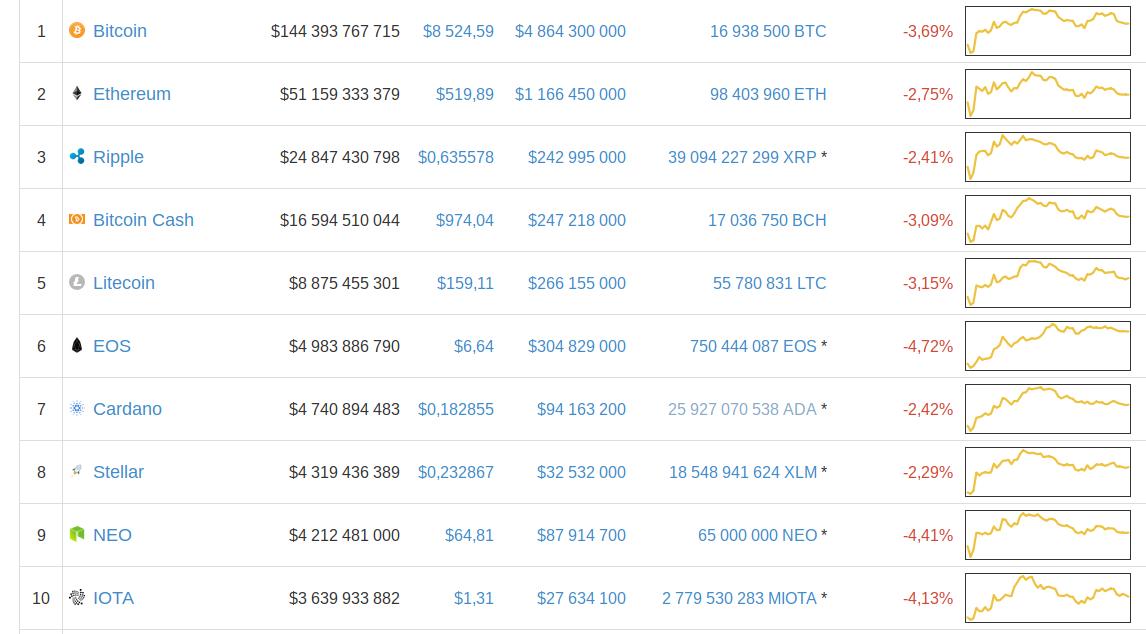 Курс биткоина приблизился к $7,5 тыс.