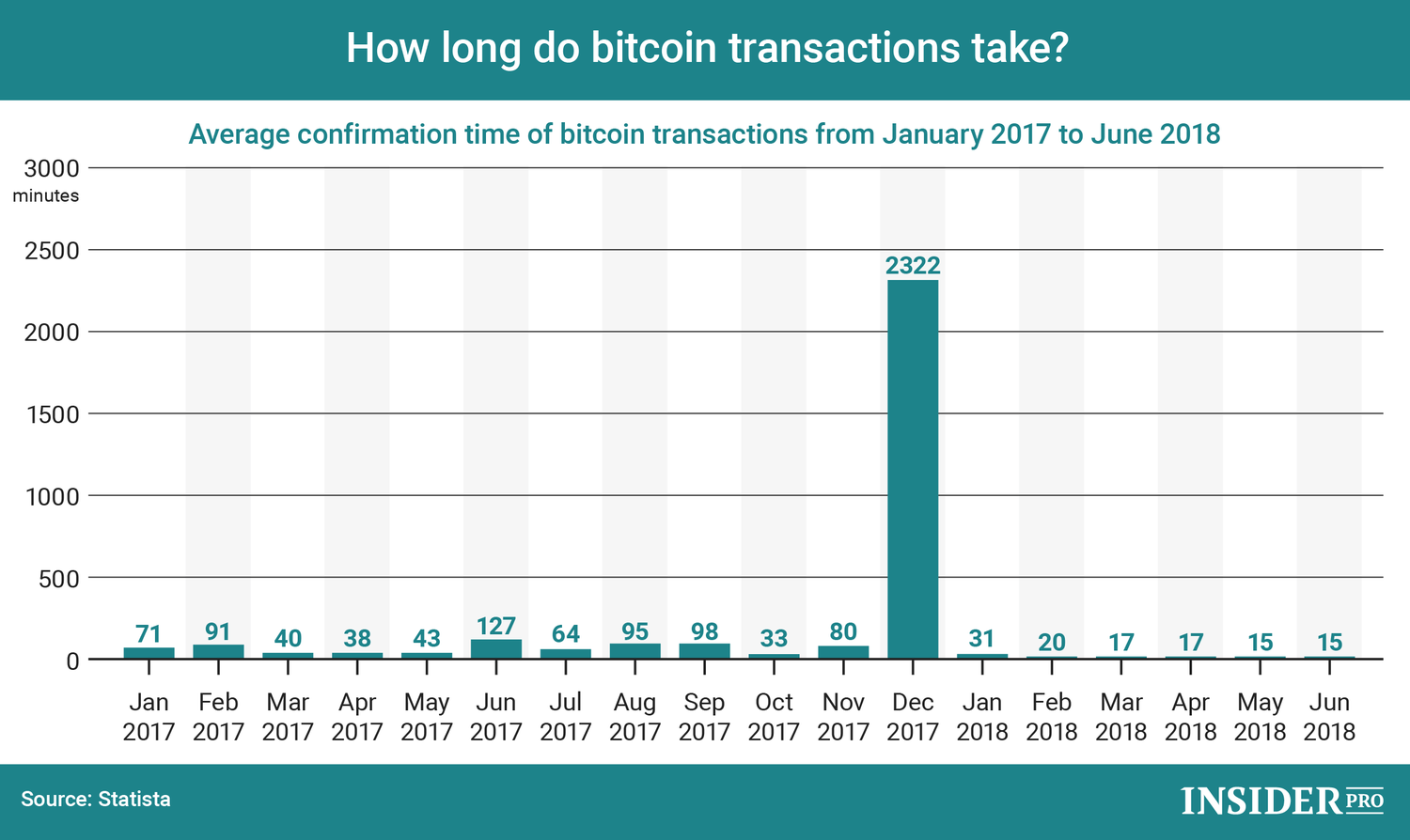 Chart Of The Day How Long Do Bitcoin Transactions Take