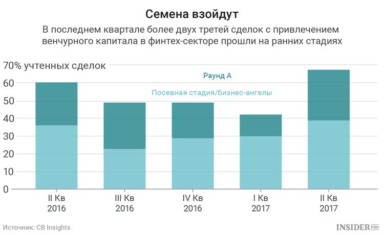 Венчурный капитал в финтех-секторе