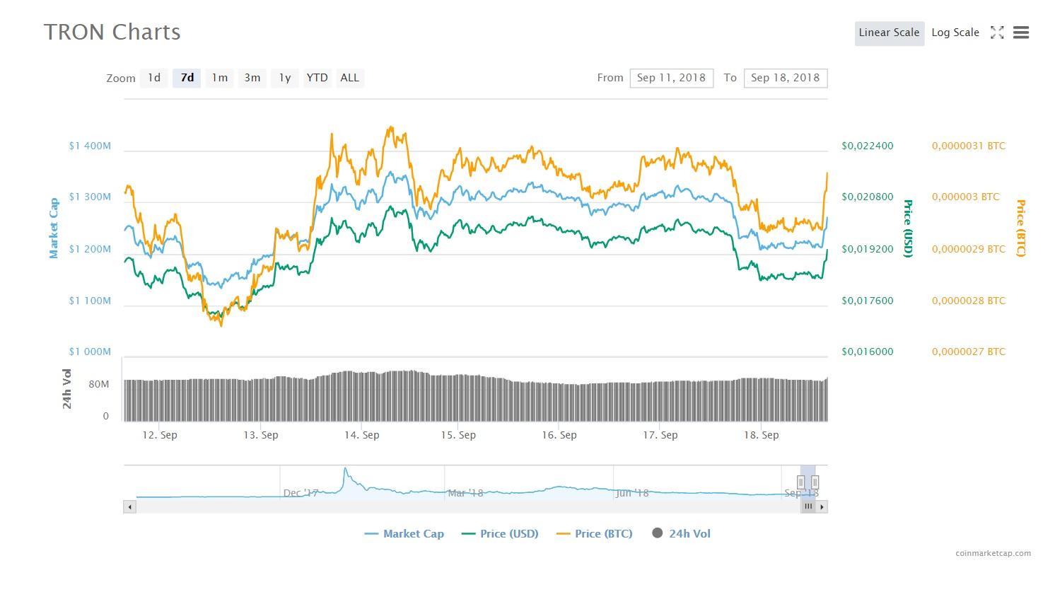 Bittrex Adds Fiat Pairs to Litecoin and TRON | News | ihodl com