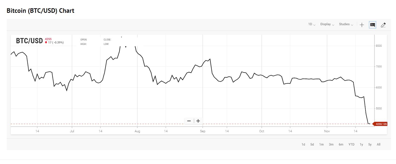 grafico dei prezzi bitcoin nel tempo