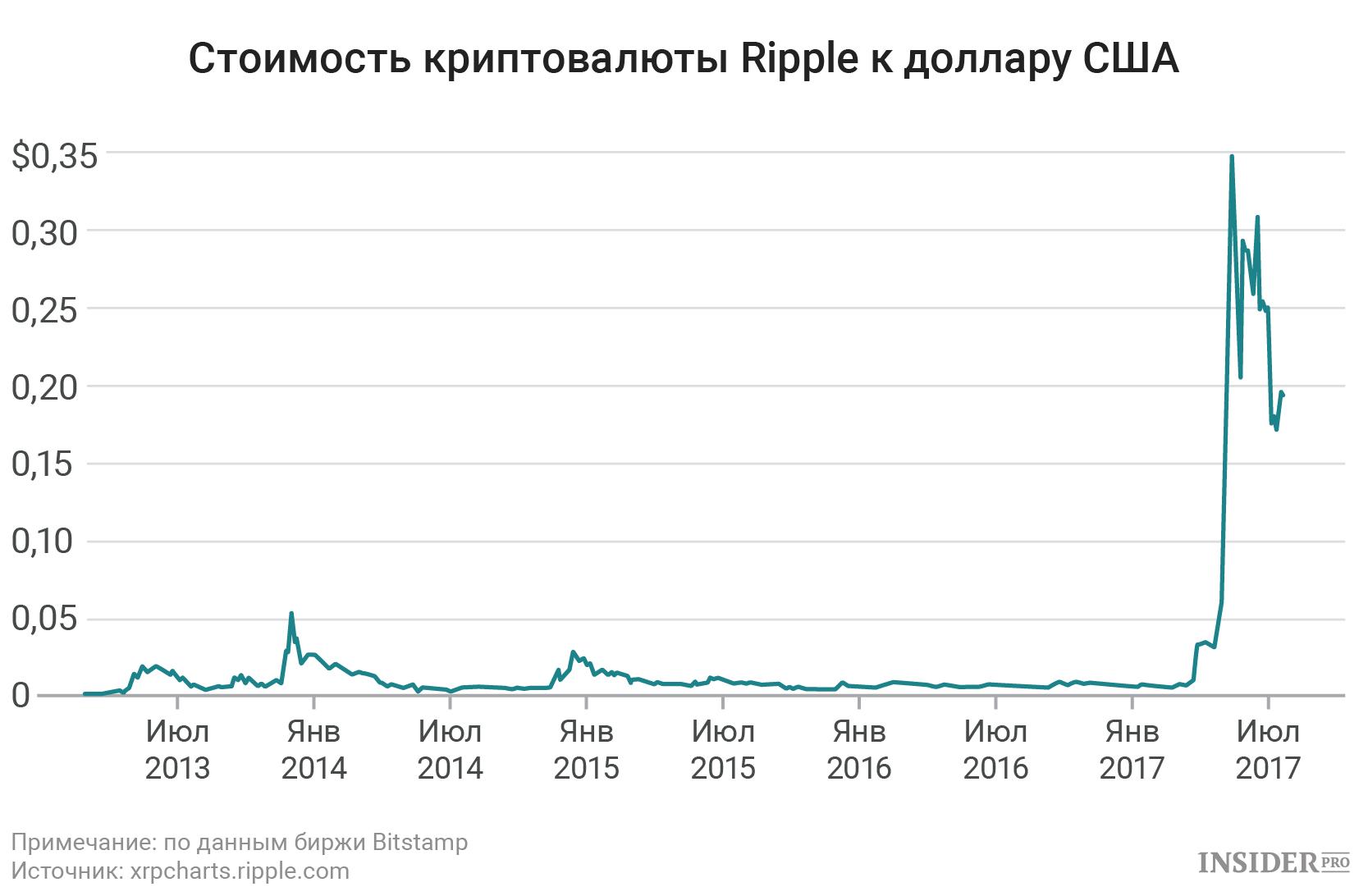 Рипл криптовалюта мультивалютный кошелек криптовалют 2019