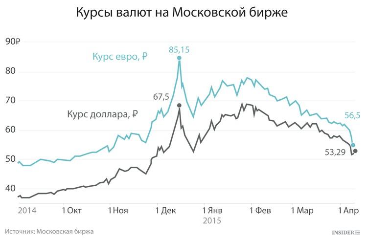официальный курс доллара рф цб: