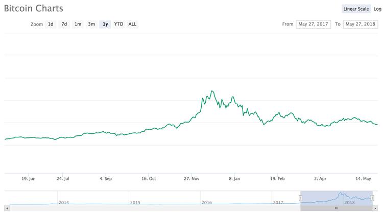 Чего нельзя делать, когда дешевеет биткоин