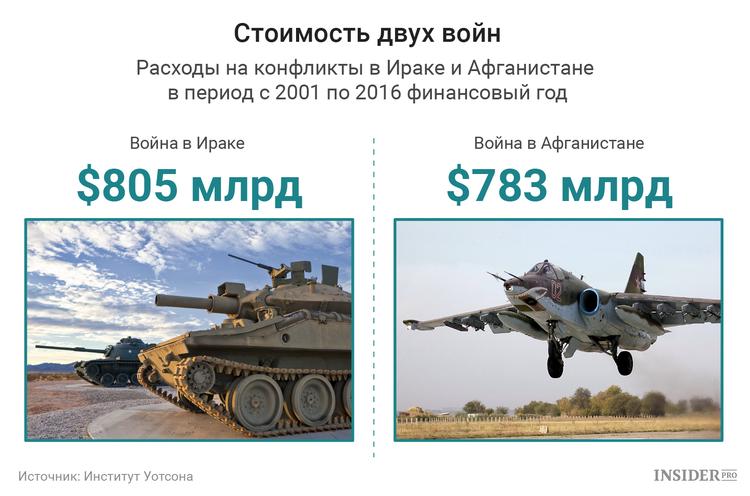 Стоимость двух войн