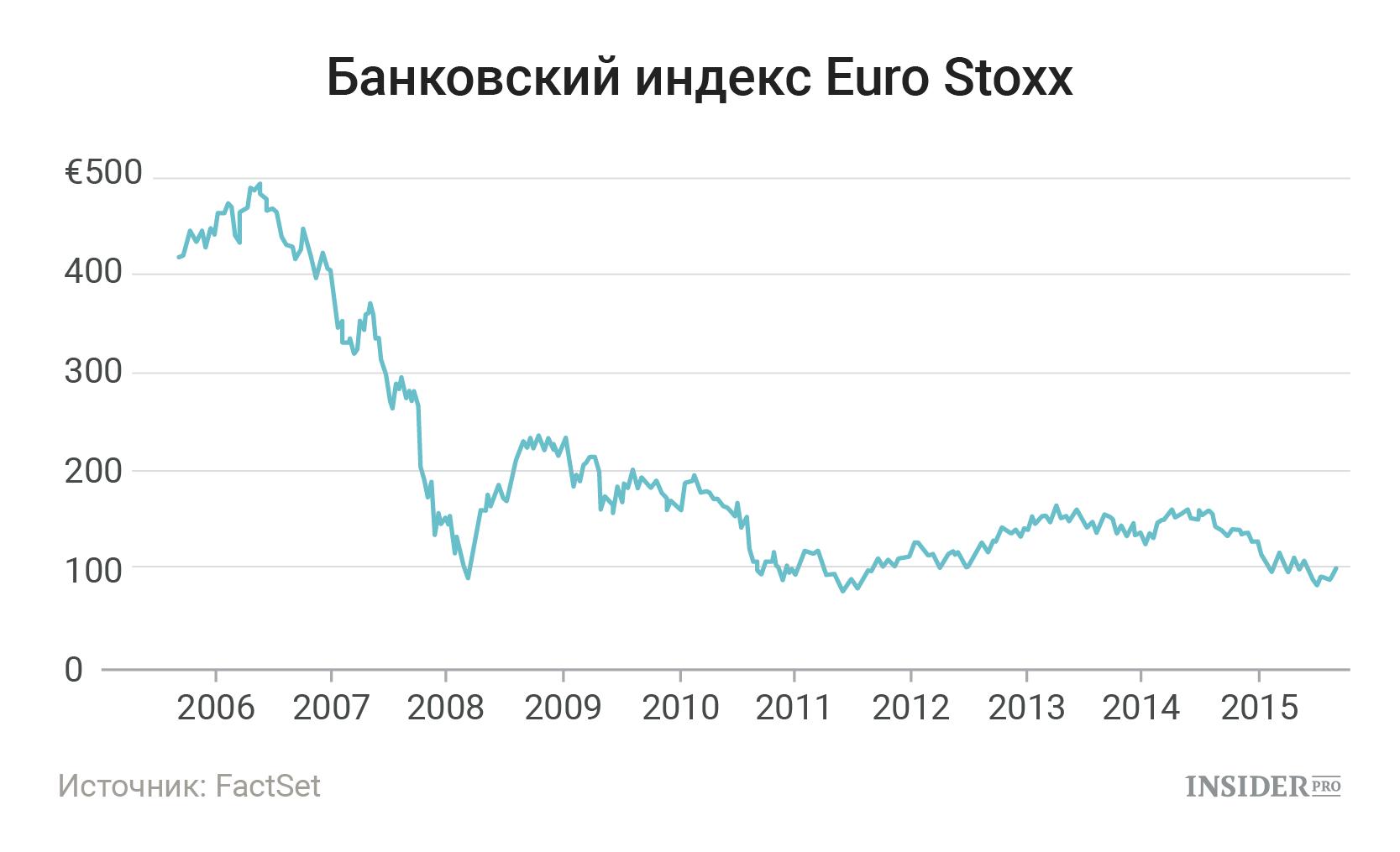 Банковский индекс