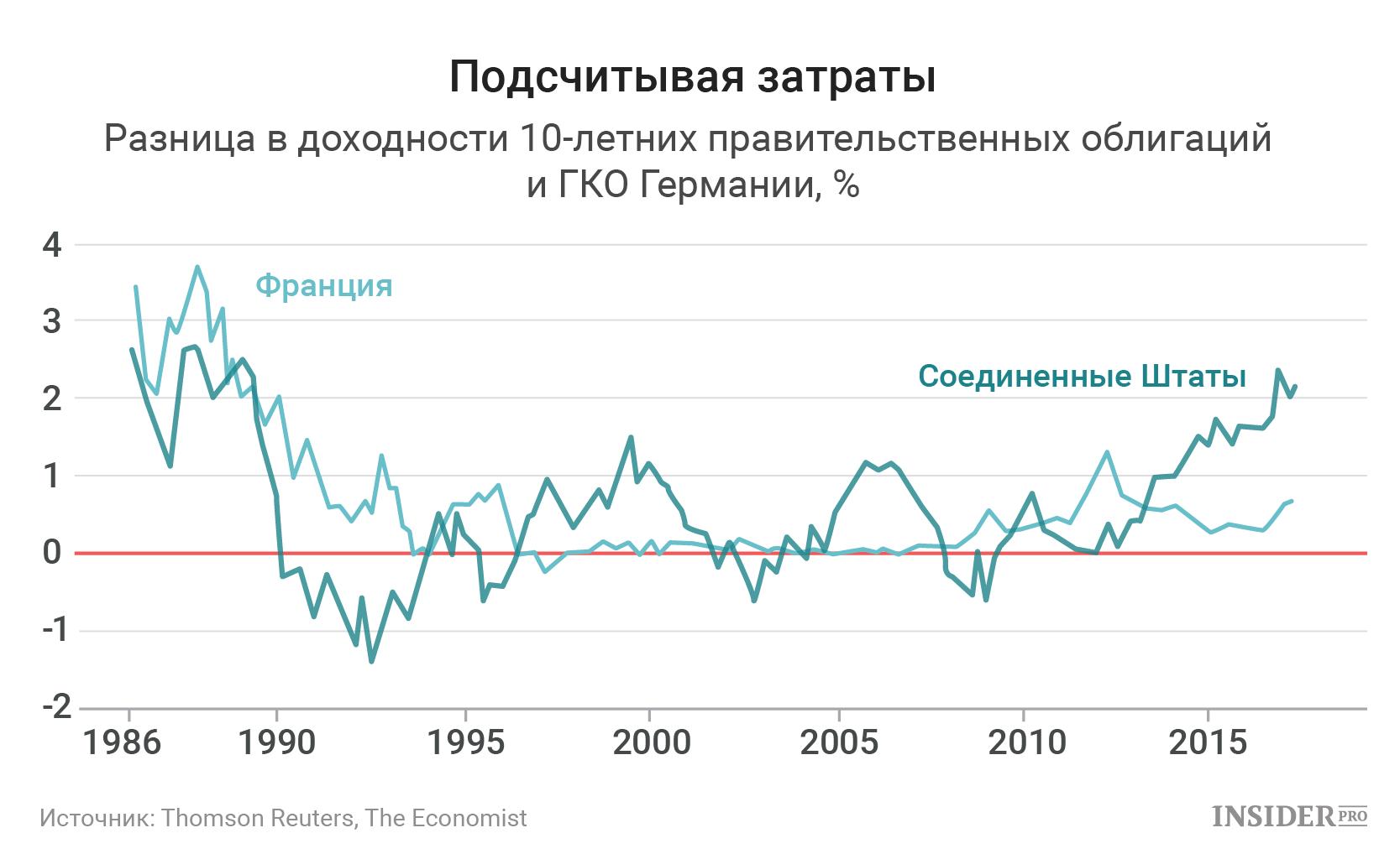 Доходность облигаций сша ism non manufacturing index