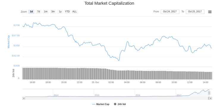 Картинки по запросу За сутки капитализация крипторынка сократилась более чем на $5 млрд